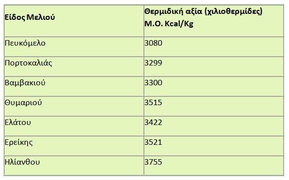 Θερμιδική αξία αμιγών κατηγοριών Ελληνικού μελιού
