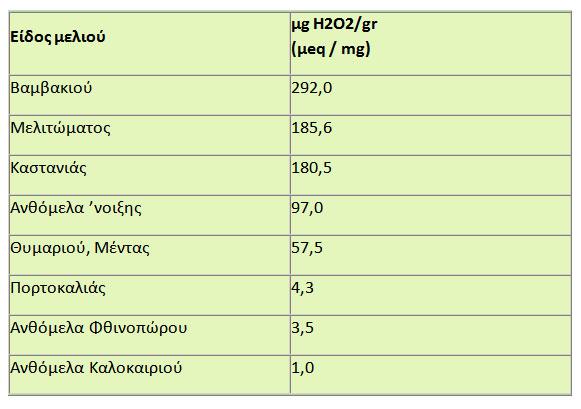 Συγκέντρωση Η2Ο2 (υπεροξείδιο του οξυγόνου) με βάση τη φυτική προέλευση του μελιού